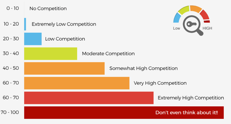 Avg keyword competitiveness