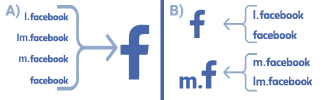 Combine m.facebook.com, lm.facebook.com and l.facebook.com referrals Google Analytics