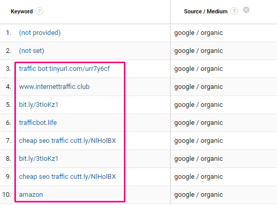 Example of organic search keyword spam in Google Analytics