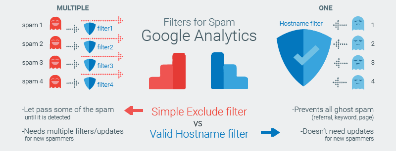 Simple exclude filter vs Hostname filter for ghost spam in Google Analtyics