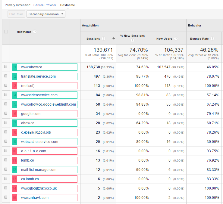 Google Analytics Hostname Report