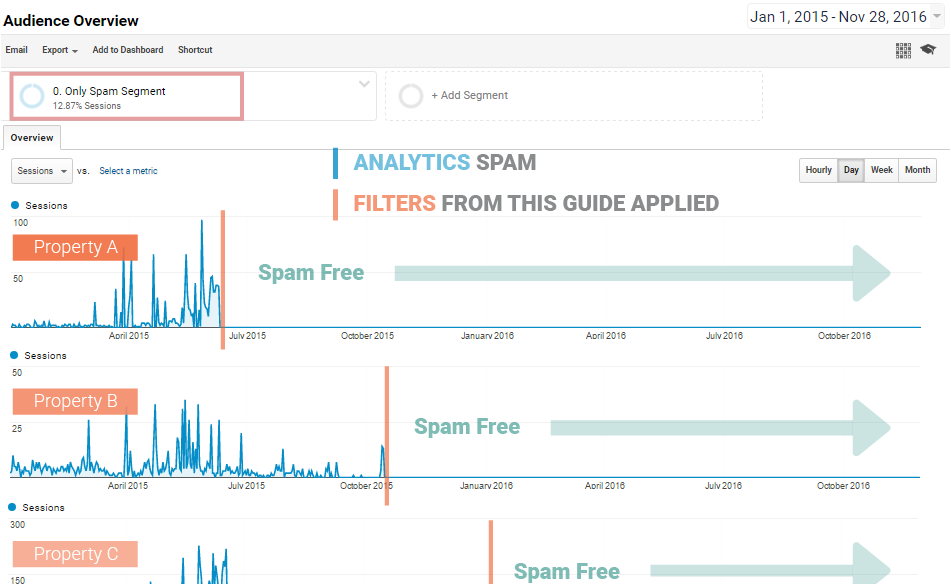 The answers to all your concerns about spam in Google Analytics
