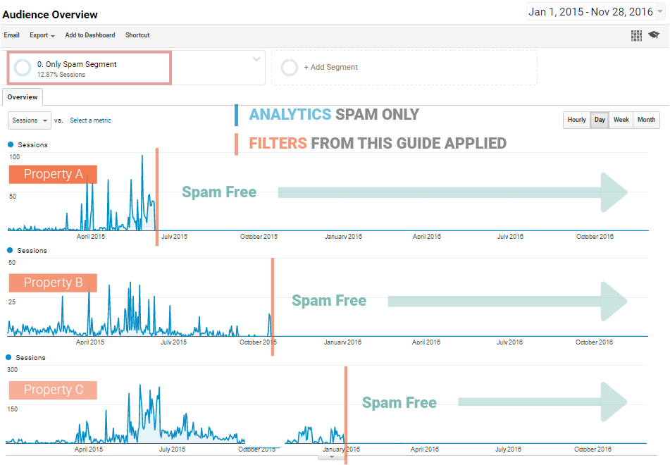 google-analytics-spam-filters-that-work