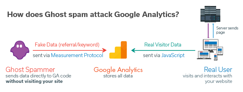 How does Ghost Spam attacks Google Analtyics?