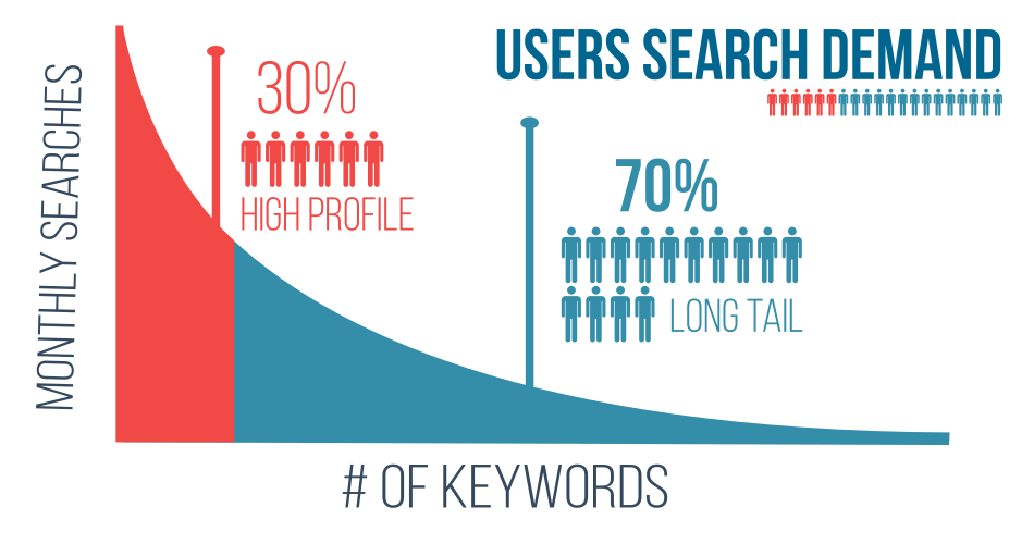 Long tail keywords - User search demand