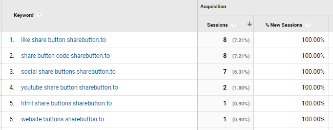 unrelated keywords with sharebutton.to in Google Analytics