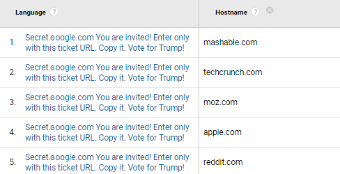 Que es Secret.ɢoogle.com You are invited! Enter only with this ticket URL. Copy it. Vote for Trump!