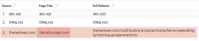 Known sites targeted by Secret.ɢoogle.com